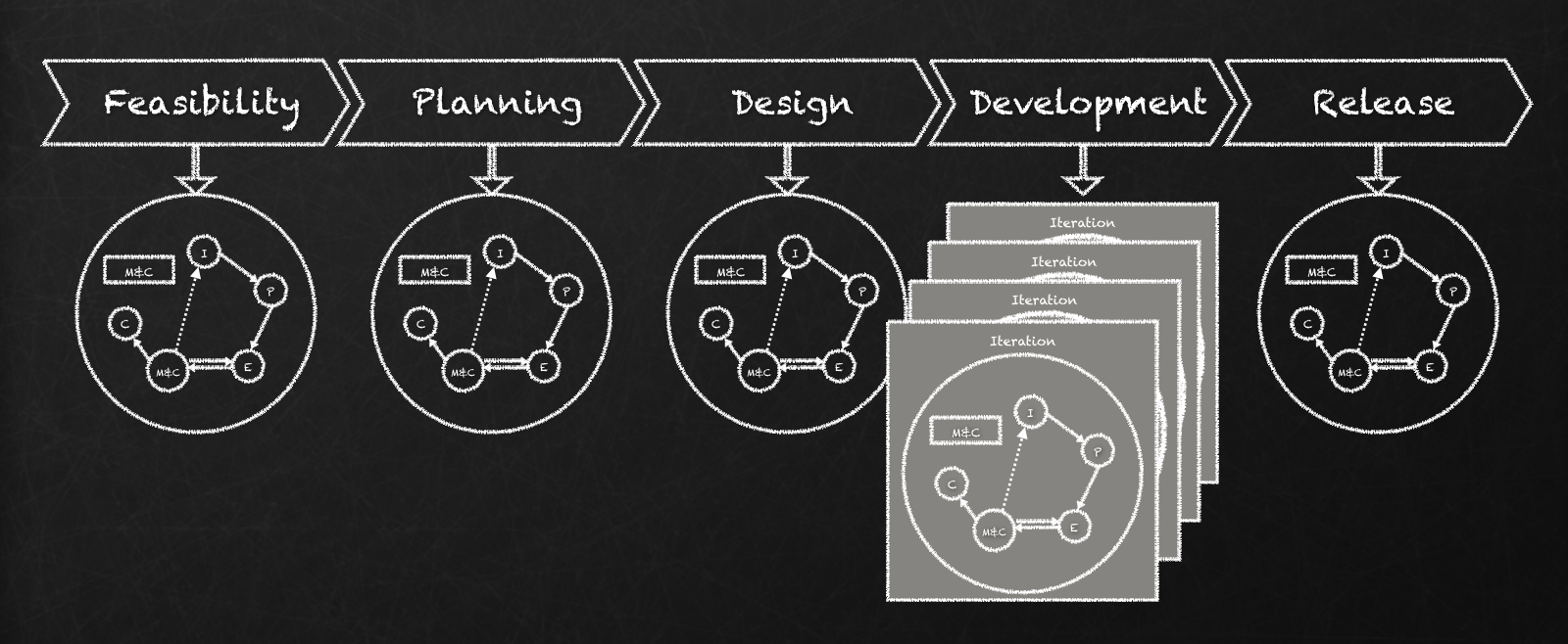 Life Cycle on a large agile project