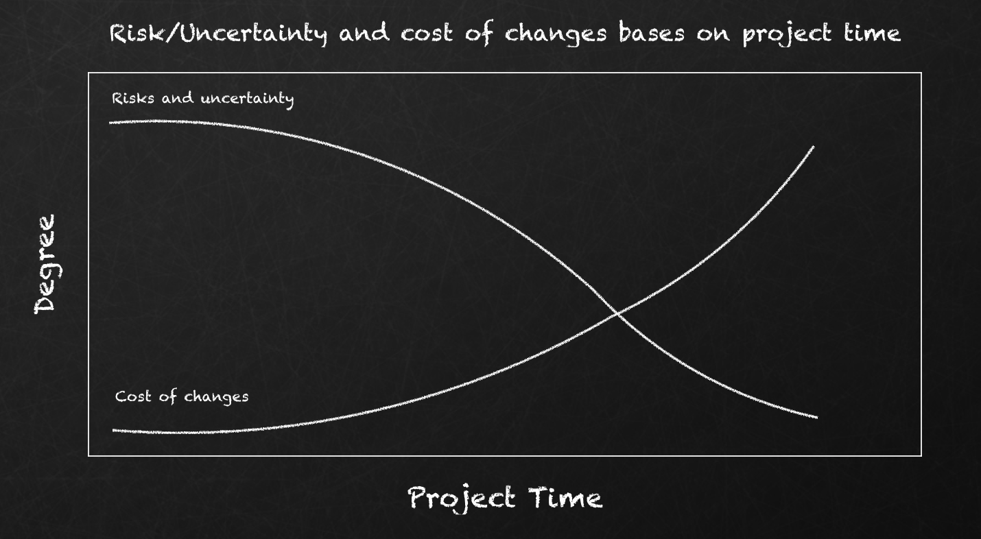 Risks/Uncertainty/Cost of changes to Project time chart
