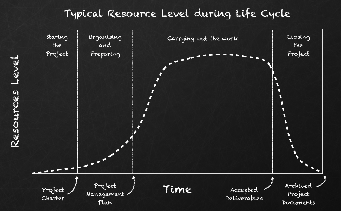 Resource Levels during project life cycle