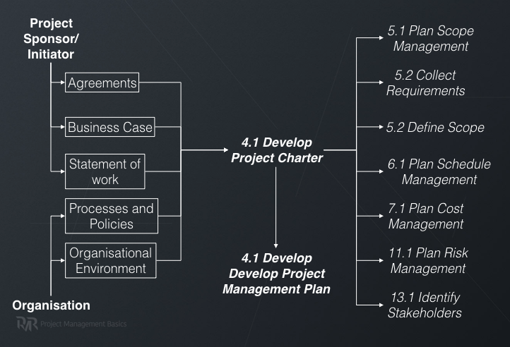 Develop Project Charter Data Flow Diagram