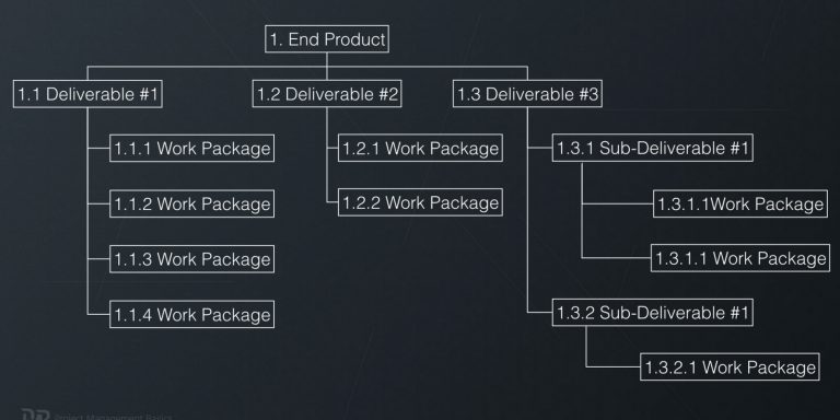 Work Breakdown Structure (Project WBS)