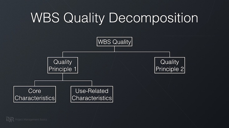 WBS Quality decomposition