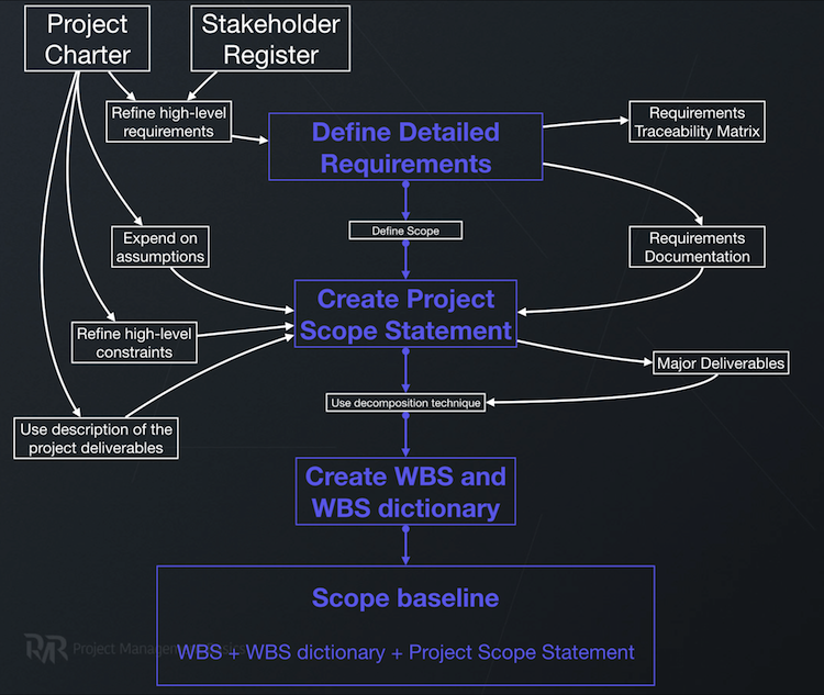 Project Scope Management needs to define detailed requirements, create project scope statement and create WBS with WBS dictionary.