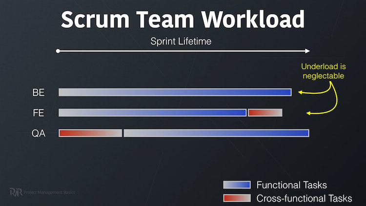 Workload of a normal Scrum Team during Sprint