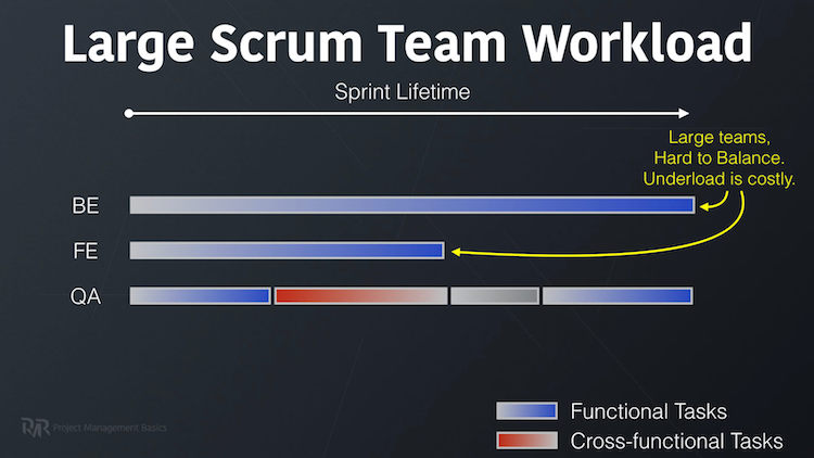 Large Scrum Team Workload