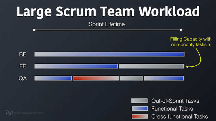 Scrum team workload