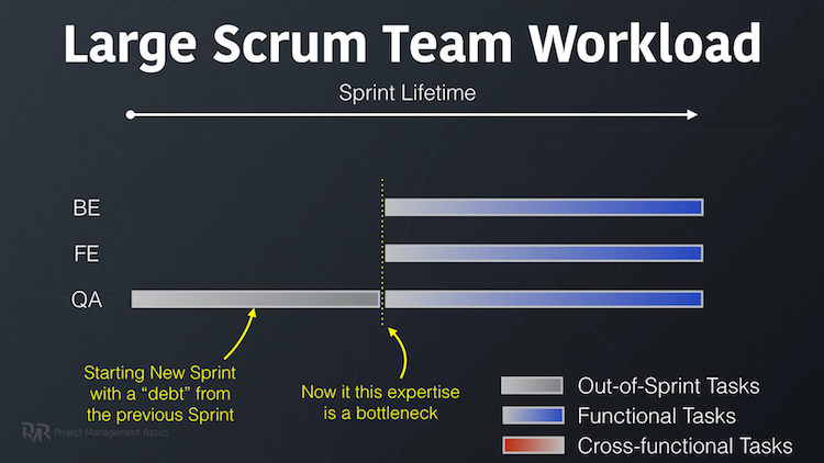 Debt in Scrum
