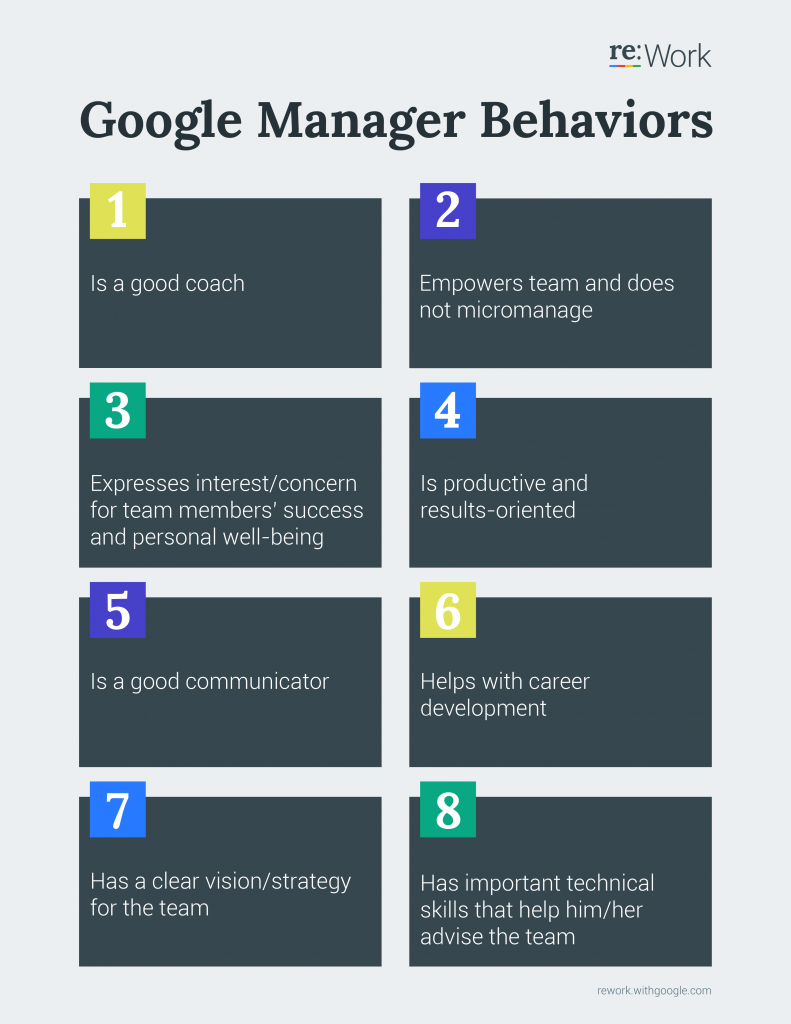 Learned From Google About Project Management - key behaviours of great leaders