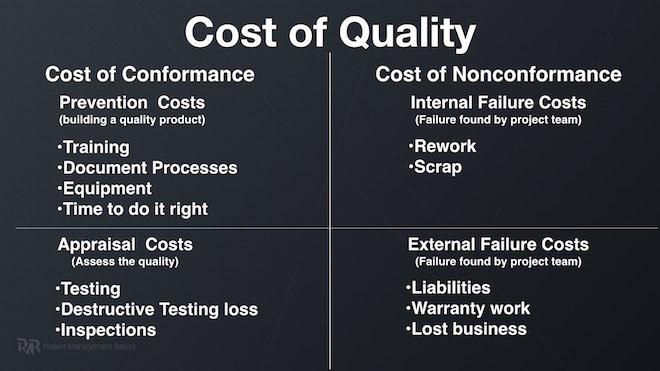 Project Quality concepts - Cost of Quality