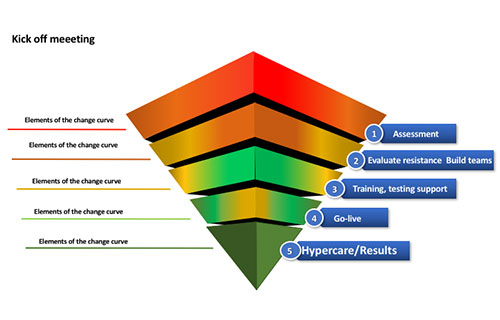 Change Management & Project Management Reporting Integration using Inverted Pyramid