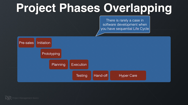 Sdlc In Project Management Phases Examples And Processes
