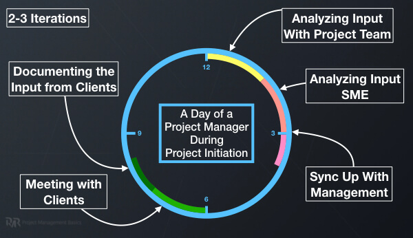 A chart showing the typical day of a project manager during project initiation.