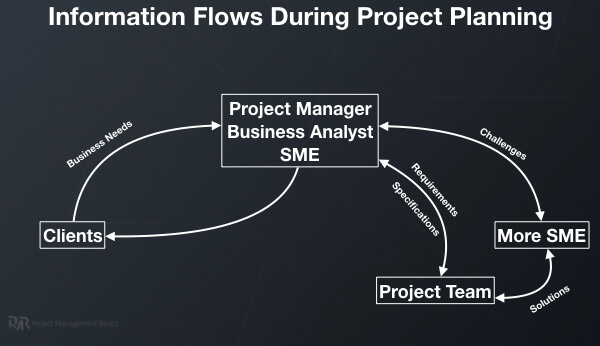 A chart showing the flows of information during project planning