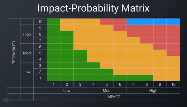 Impact-probability matrix used in qualitative risk analysis