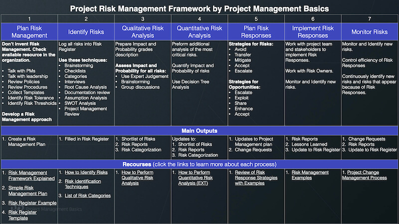 Risk Register Example And All You Need To Know About It In 2020