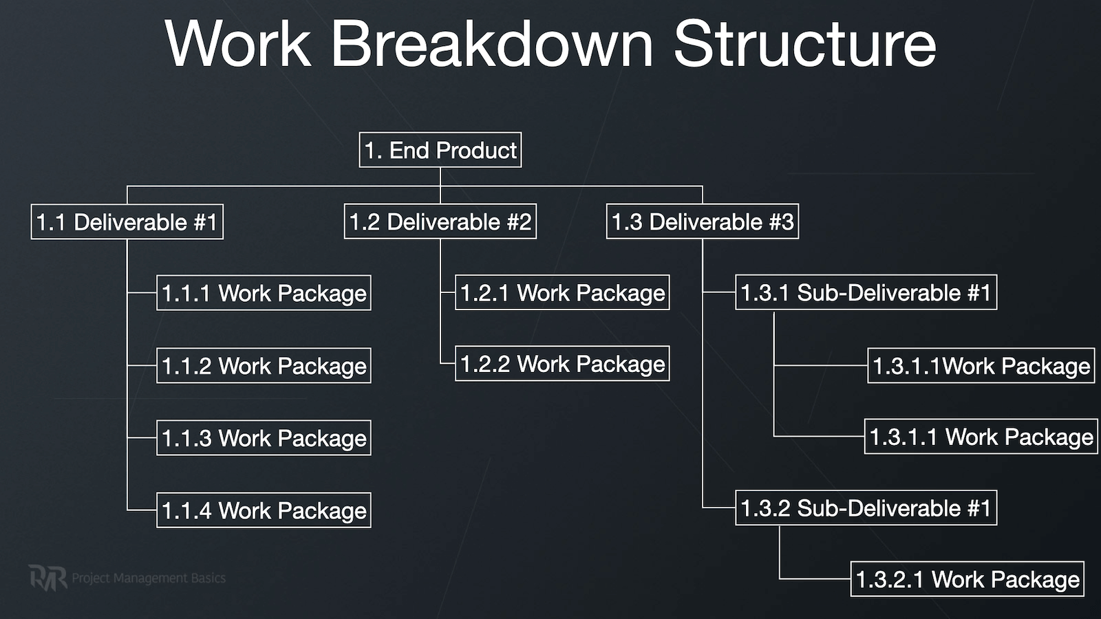 A diagram representation of a Work Breakdown Structure helps to visualize project scope.