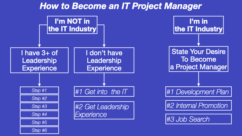 How to become an IT Project Manager diagram.