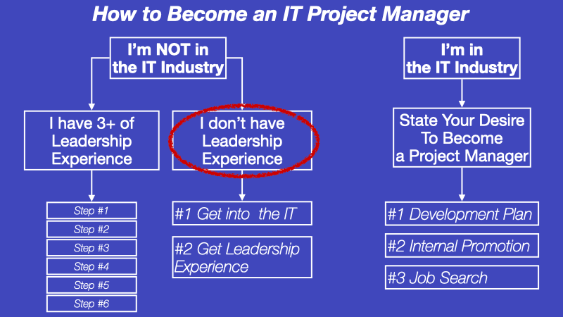 How to become a software Project Manager diagram without leadership experience