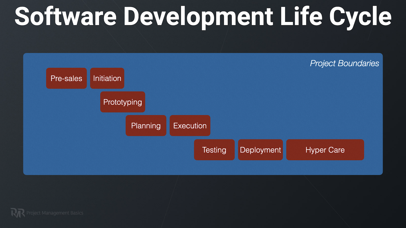 Diagram of the Software Development Life Cycle