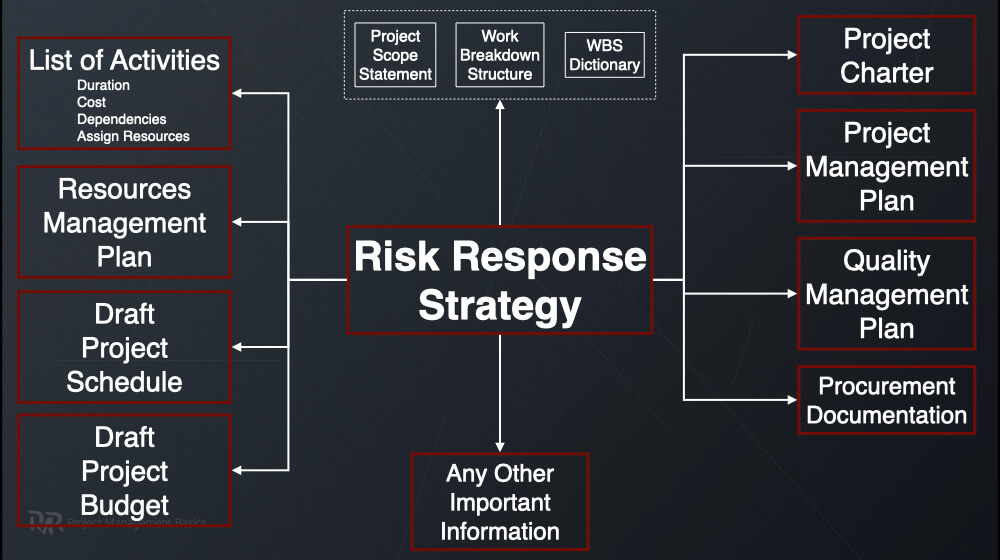 Diagram of risk response strategies integration in a project