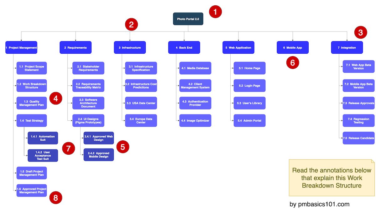 Work Breakdown Structure Example for a Software Project
